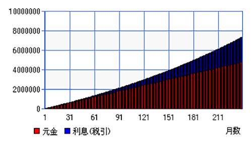 複利運用グラフ